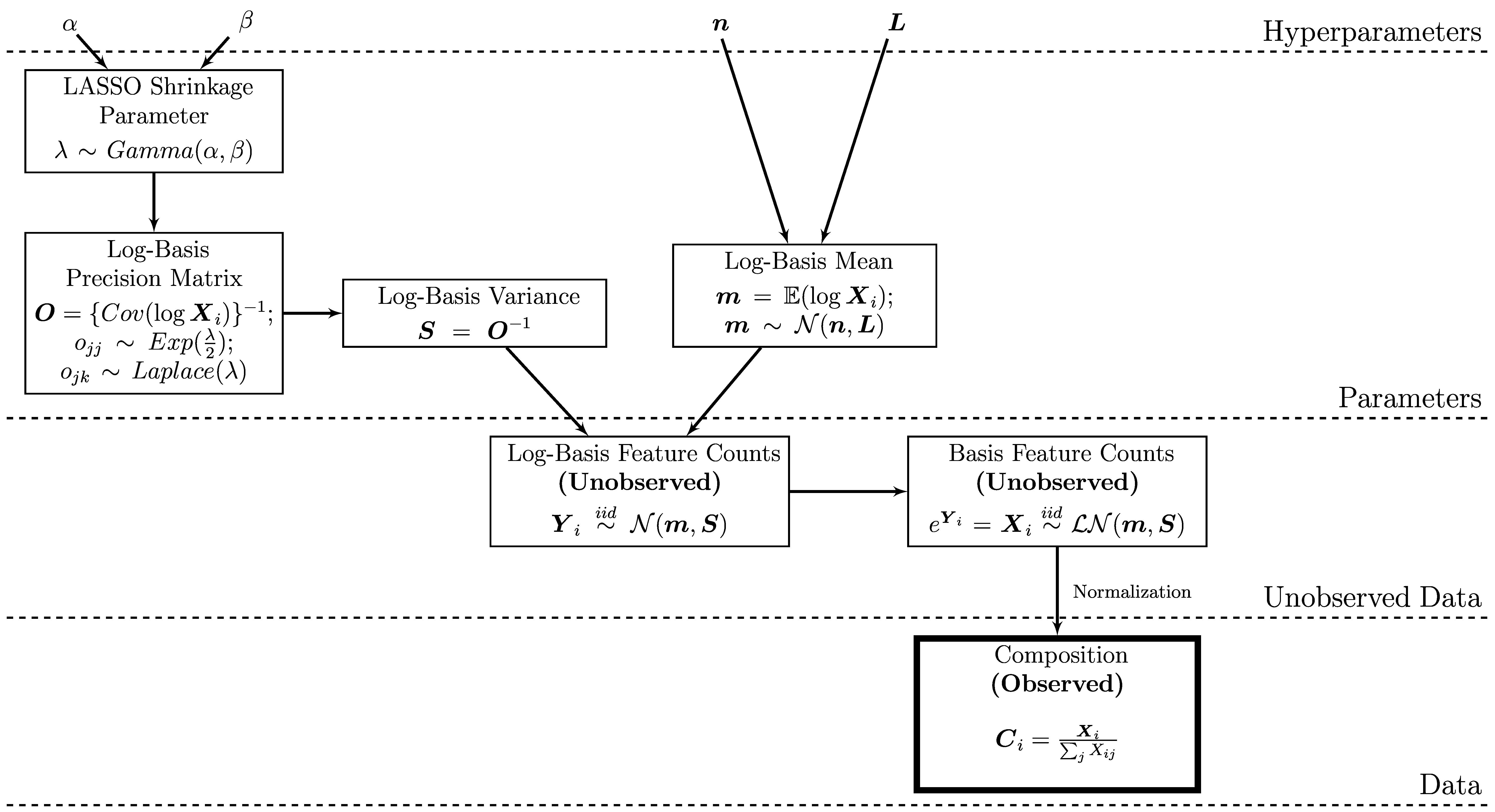 plate-diagram