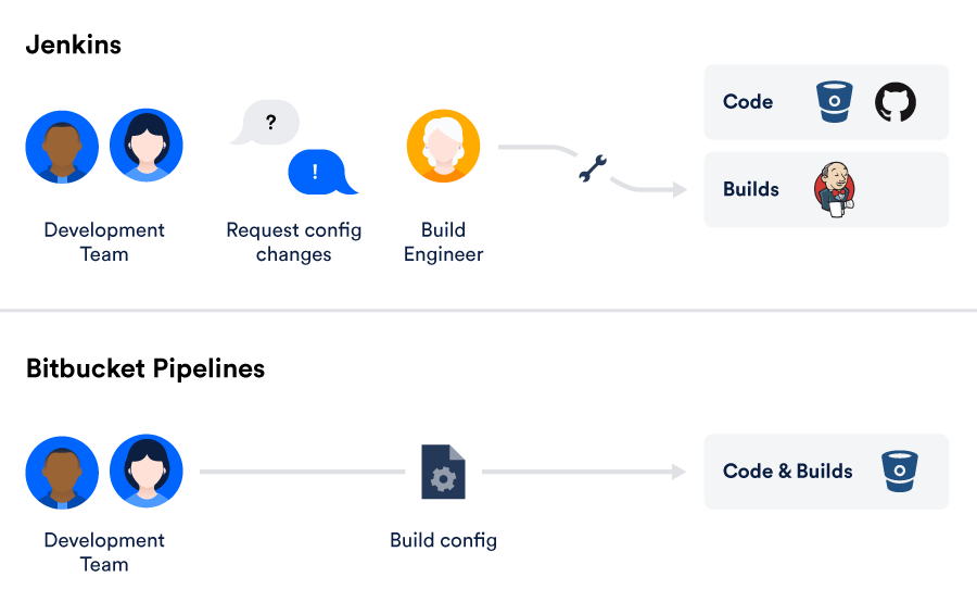Bitbucket Pipelines now supports building Docker images and