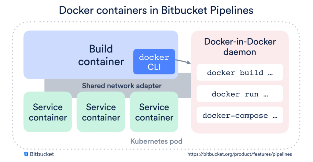 pipelines-docker-containers