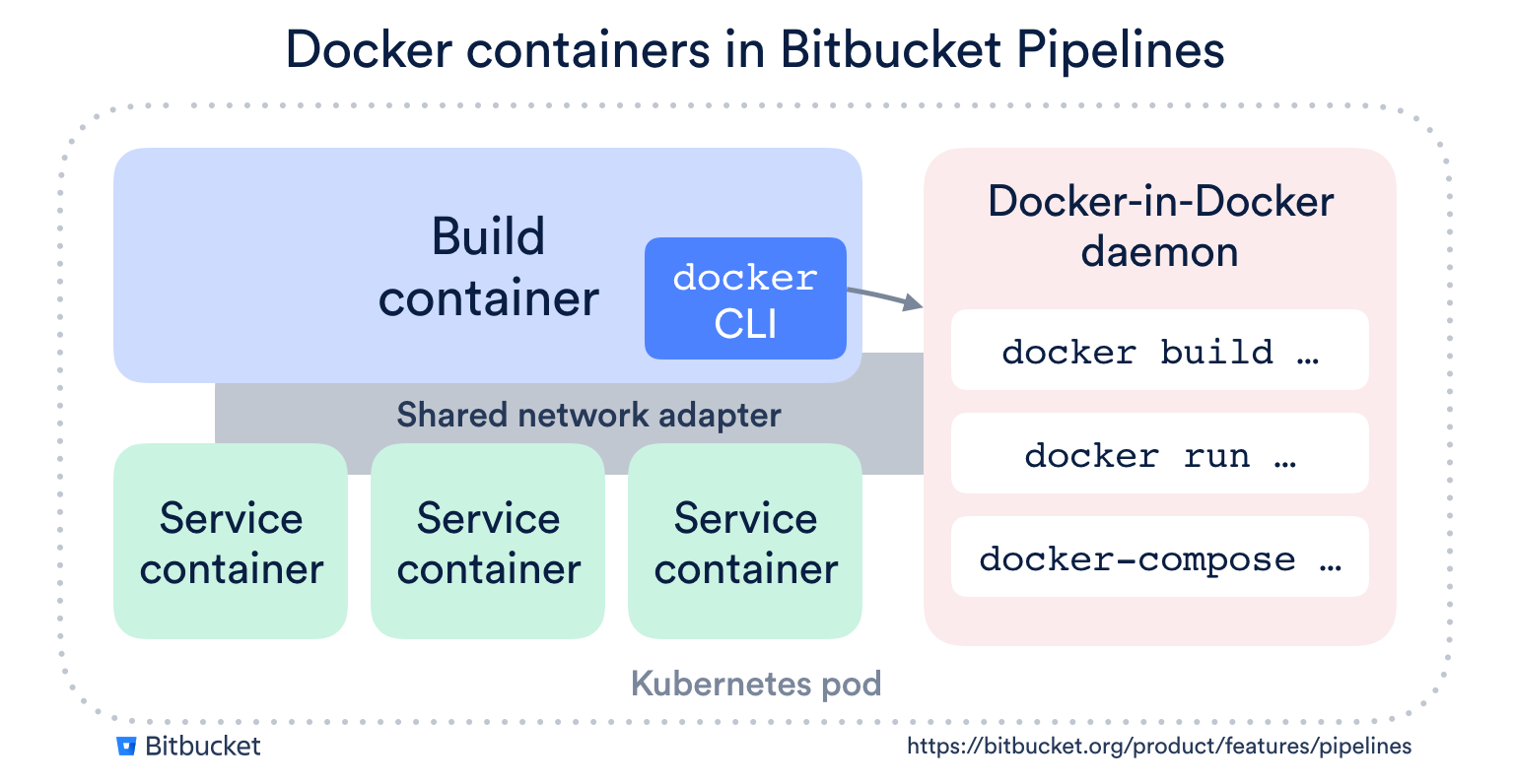 Why Bitbucket Pipelines is the best CI/CD tool for your Docker-based