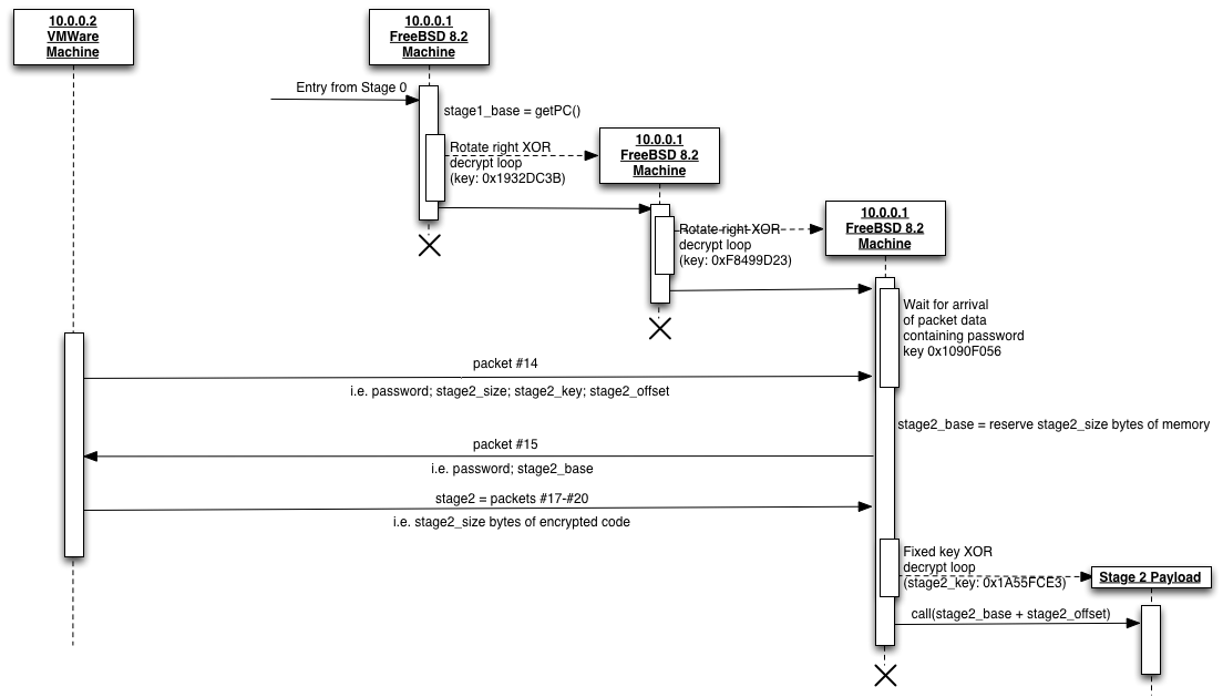 Stage 1 Sequence Diagram