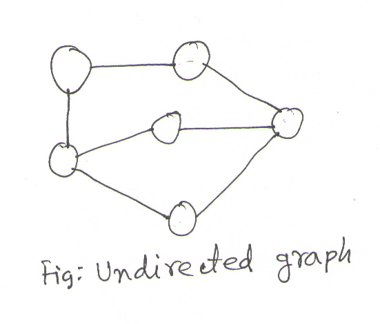Undirected graph
