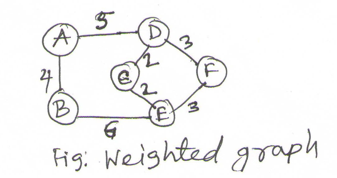 Fig: Weighted graph