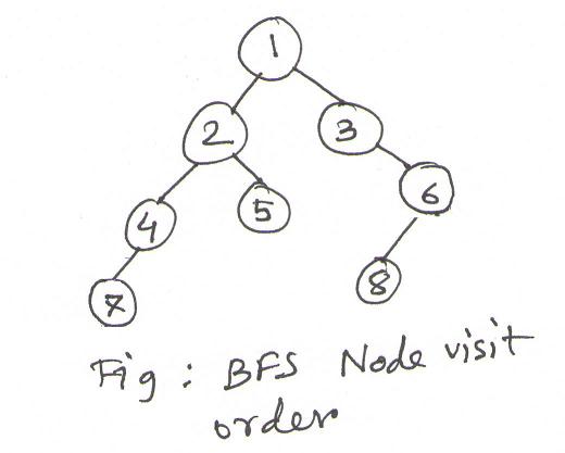 BFS node visit order