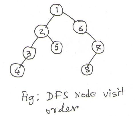 DFS node visit order