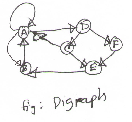 Fig: Directed graph