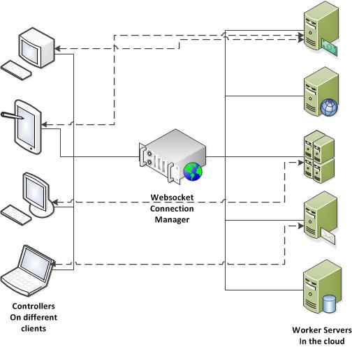 tm-js flow framework