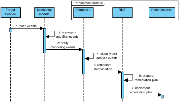 https://bitbucket.org/specs-team/specs-core-enforcement-diagnosis/raw/master/docs/images/rem_phase.png